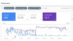 Sometimes SEO Data Makes No Sense! Rankings Improve, but Total Clicks Drop Down to Zero. WHY!