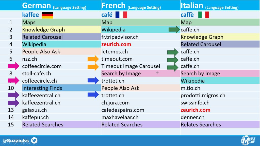 Multi-Lingual SEO Comparison