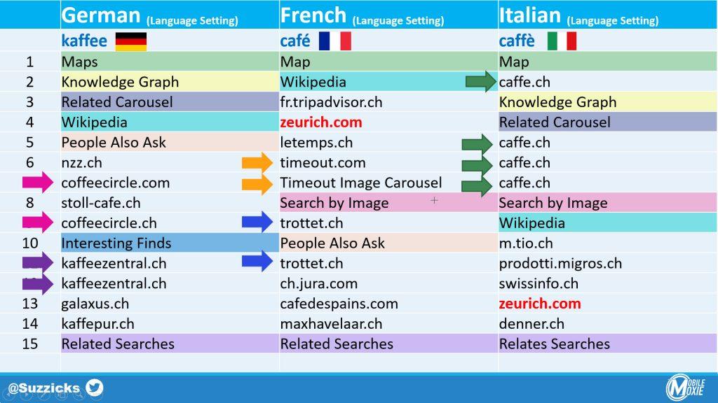Multi-Lingual SEO Comparison