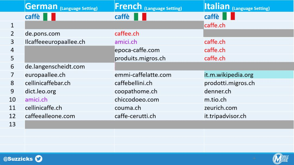 Multi-Lingual SEO - When Keywords Don't Match Language Settings