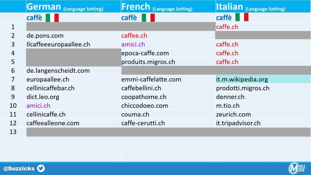 Multi-Lingual SEO - When Keywords Don't Match Language Settings